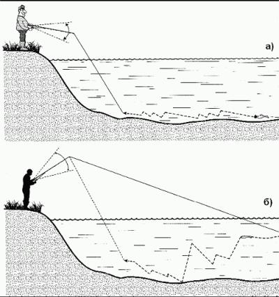 Схемы проводок для спиннинга на леща