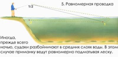 Равномерная проводка на джиг