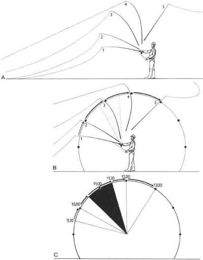 Вертикальный заброс нахлыстом - схема