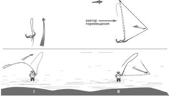 Заброс с переносом (натягиванием) шнура («Reach Cast»)