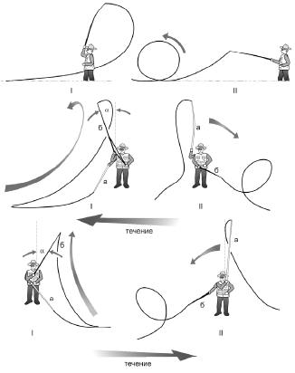 Схема кольцевого заброса нахлыстом (Roll cast)