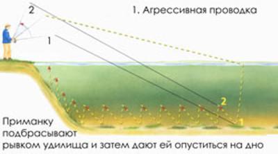 Как ловить на джиг: оснастка, техника и тактика ловли (видео), плюсы и минусы