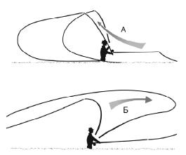 Какими бывают мушки для рыбалки и как на них ловить